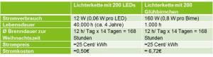Tabelle_LED
