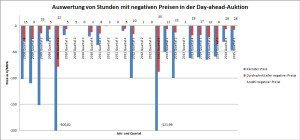 Diagramm_negative_Preise