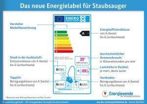 Energielabel Staubsauger