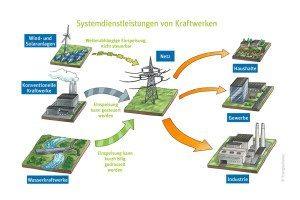 Grafik_Systemdienstleistungen_Blog