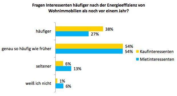 Häufigkeit von Fragen zu Energieeffizienz im Vergleich zum Vorjahr 2014