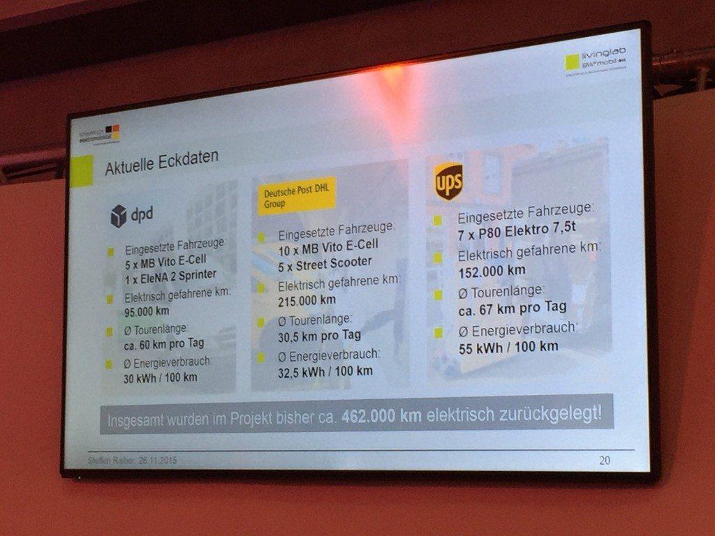 E-Autos bei Paketlieferdiensten, ein paar Zahlen...