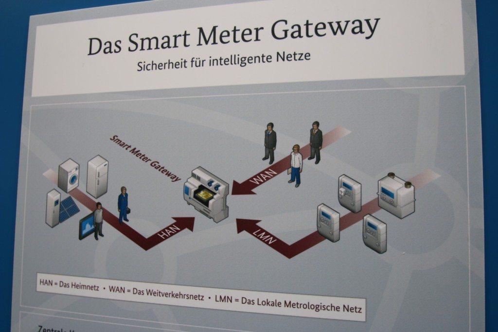Smart-Meter-Gateway