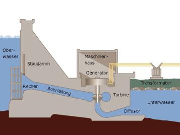 Schematischer Aufbau eines Wasserkraftwerks