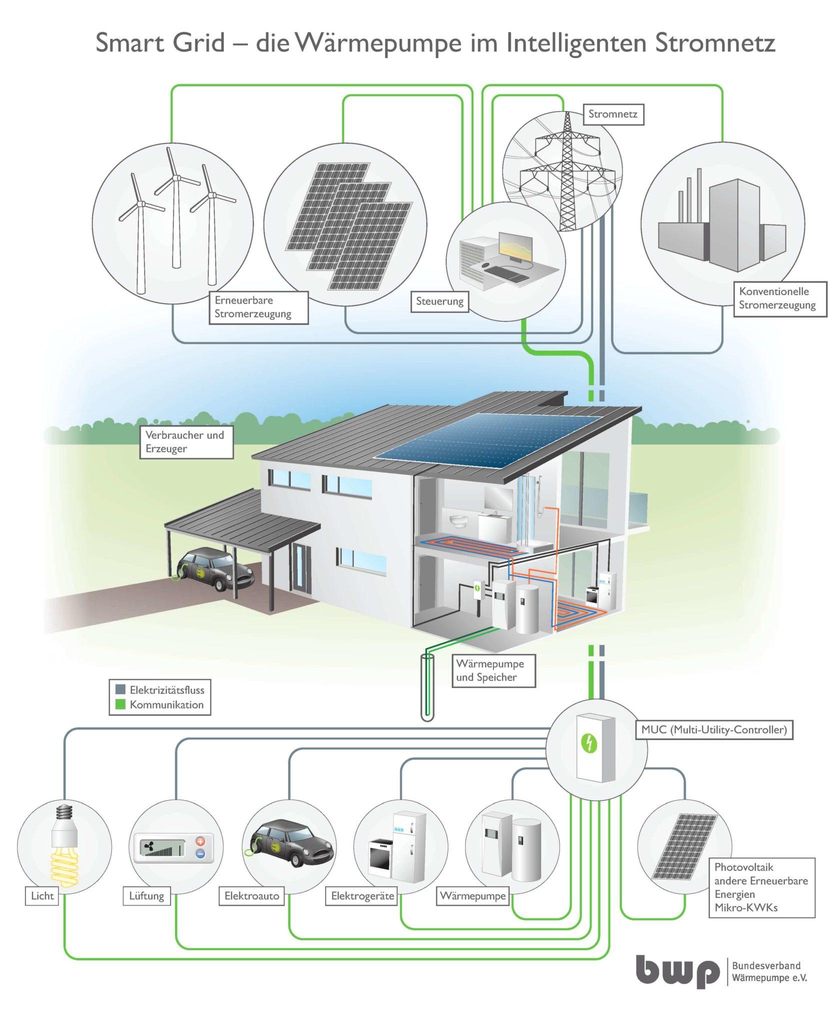 Die Wärmepumpe im intelligenten Stromnetz
