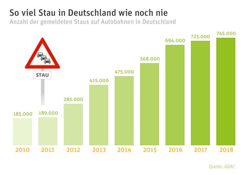 Entwicklung der Staus in Deutschland