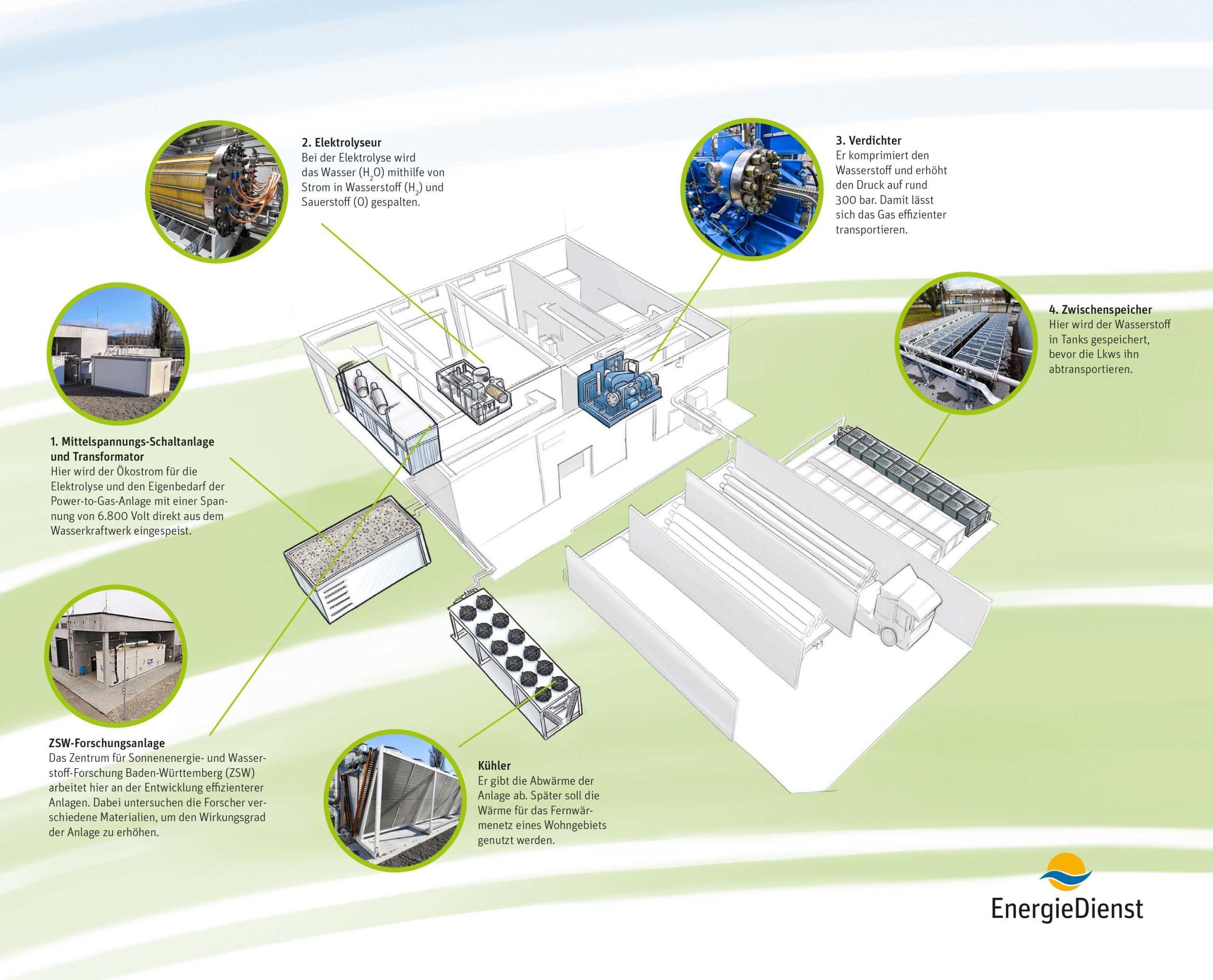 Wie die Power-to-Gas Anlage in Wyhlen Wasserstoff erzeugt, zeigt das Schaubild