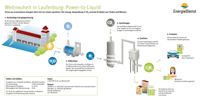 Grafik Power to Liquid