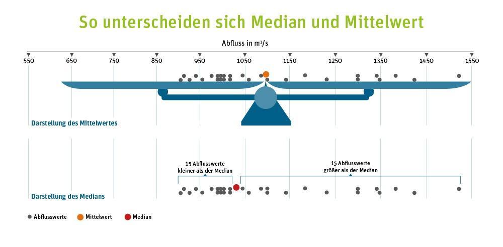 Untersuchung des Rheinpegels: Der Median ist gegenüber einzelnen Extremwerten deutlich robuster und aussagekräftiger als der Mittelwert.