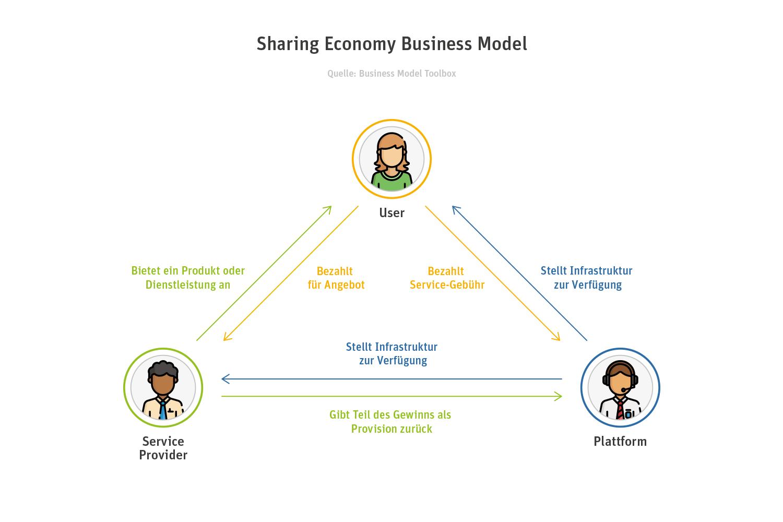 Das Business Model der Sharing Economy.