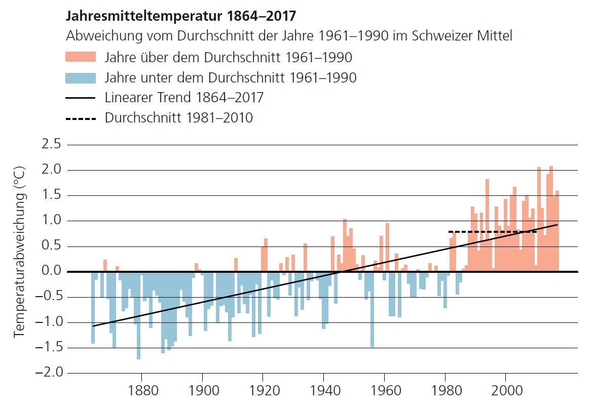 Klimawandel in der Schweiz: Seit 1864 steigt die Jahresmitteltemperatur.