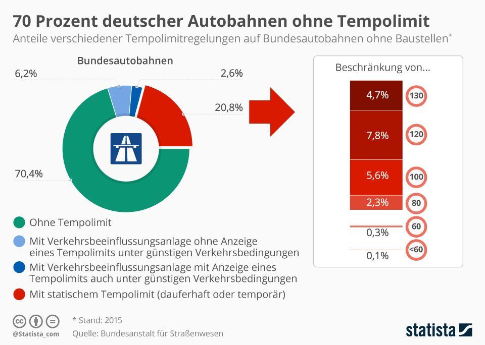 Auf 70 Prozent der deutschen Autobahnen gibt es kein Tempolimit, Bild: Statista/Quelle: Bundesamt für Straßenwesen