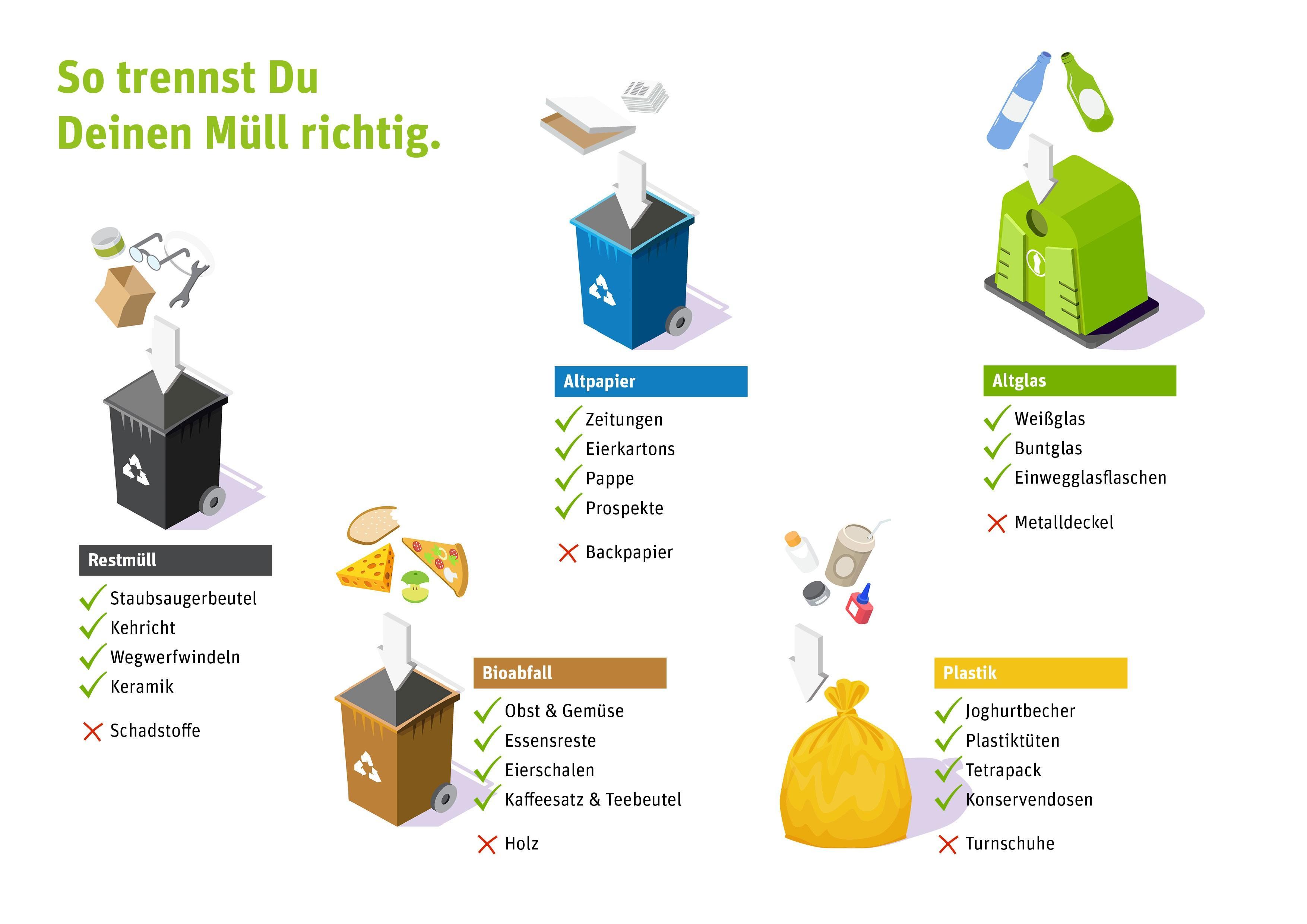 Müll richtig trennen: was in welche Tonne gehört.