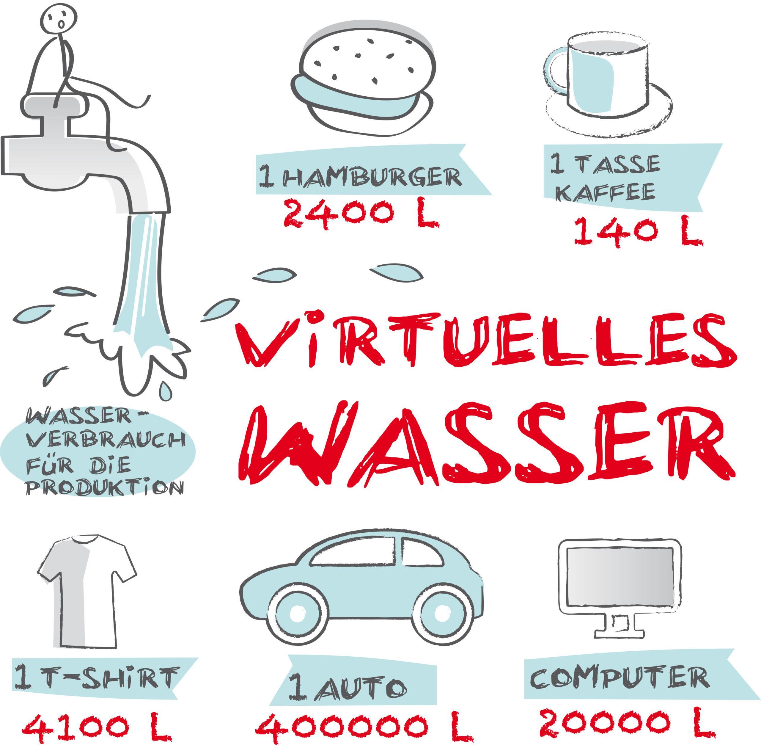 Virtuelles Wasser beschreibt die Menge Wasser, die in einem Produkt oder einer Dienstleistung enthalten ist