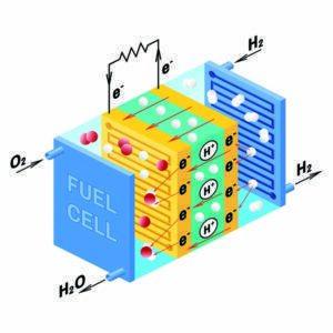 Wie funktioniert eine Brennstoffzelle?