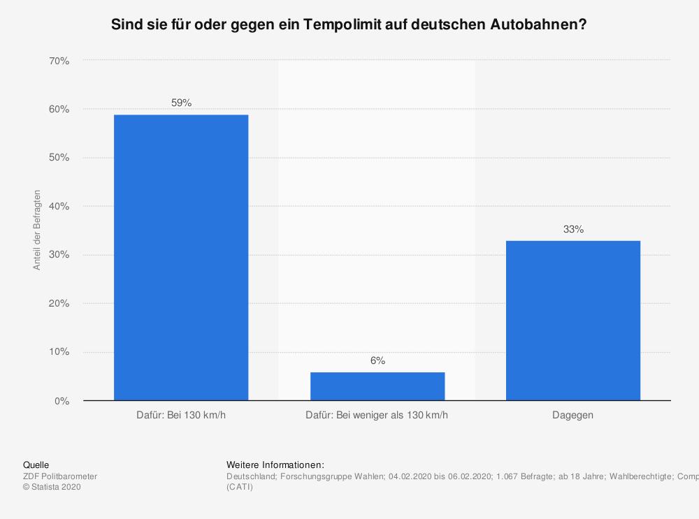 Umfrage: Sind Sie für oder gegen ein Tempolimit auf deutschen Autobahnen? Quelle: ZDF Politbarometer, © Statista 2020