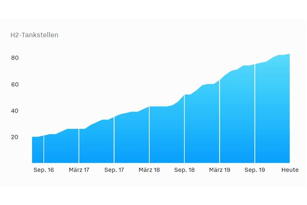 Grafik: Ausbau der Wasserstoff-Tankstellen steigt nahezu linear an