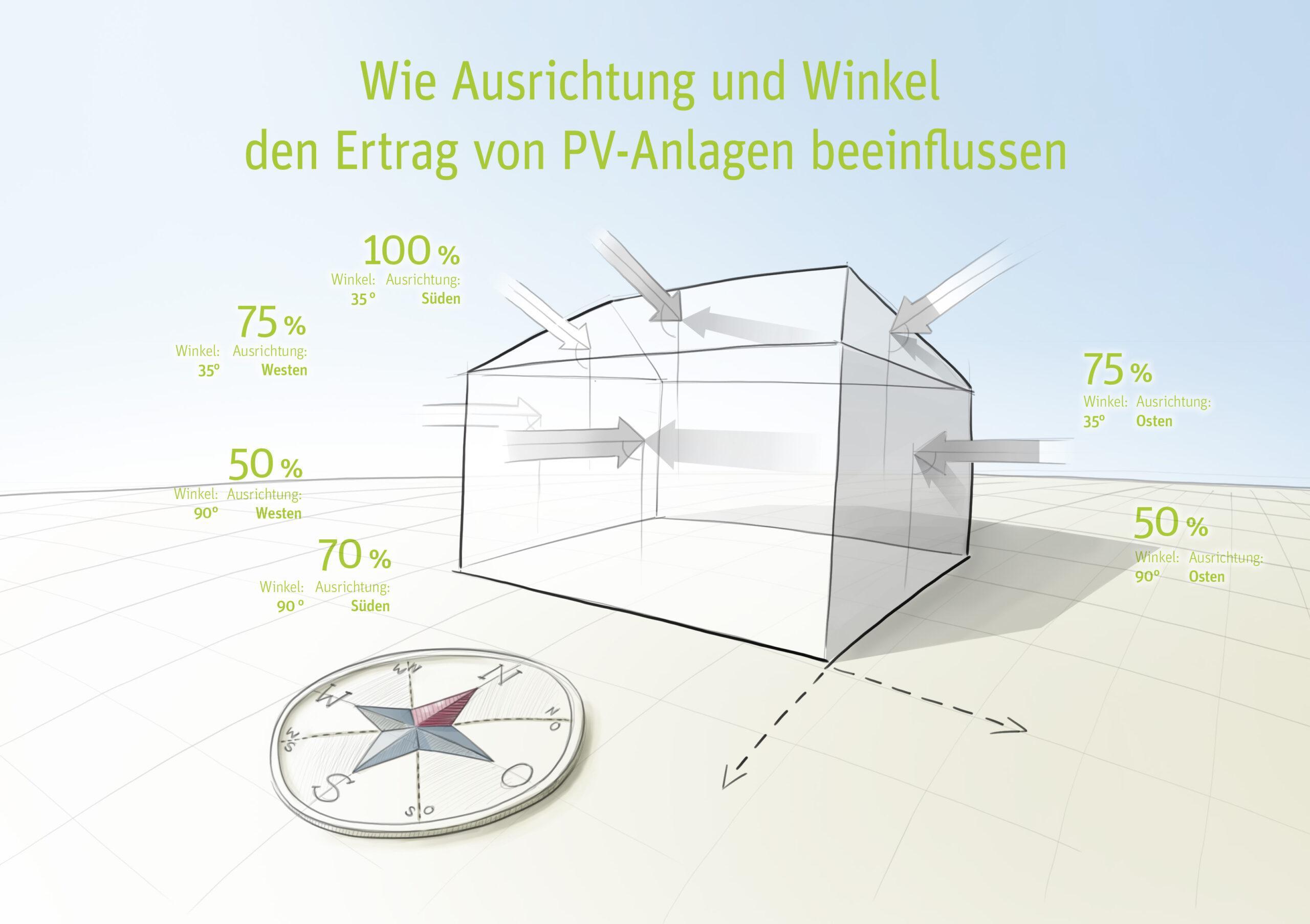 Bei einer PV-Anlage gilt: Je weiter die Ausrichtung eines Dachs nach Osten oder Westen abweicht, desto geringer sind die Erträge.
