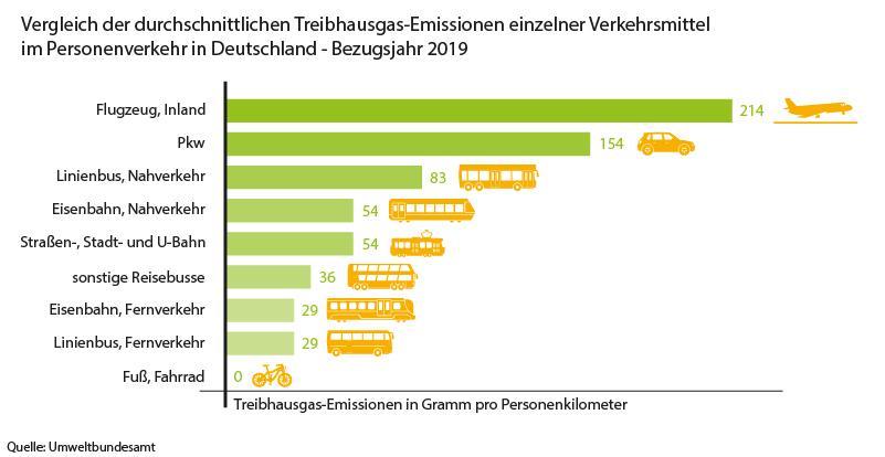 Grafik: Vergleich der durchschnittlichen Treibhausgas-Emissionen einzelner Verkehrsmittel im Personenverkehr in Deutschland. Besonders der Inlandsflugverkehr und Fahrten mit dem PKW verursachen viele Emissionen. Zu Fuß und mit dem Fahrrad reist man dagegen emissionsfrei.